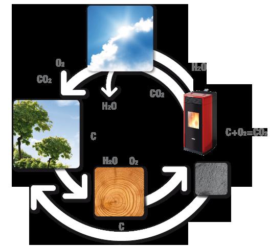 Ce schéma illustre en résumé le processus de transformation des granulés qui subissent la combustion. Grâce à l'action combinée de l'énergie solaire, de l'anhydride carbonique, de l'eau et des sels minéraux qui y sont dissous, ce cycle se renouvelle constamment.